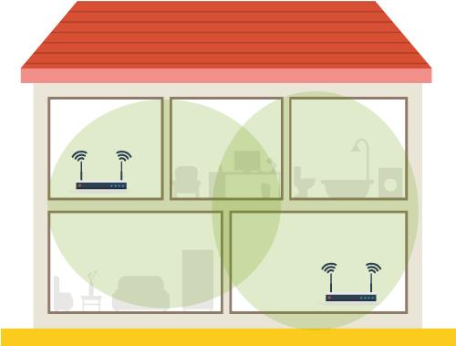 Mit Mesh-Wlan erhälst du Internet im ganzen Haus